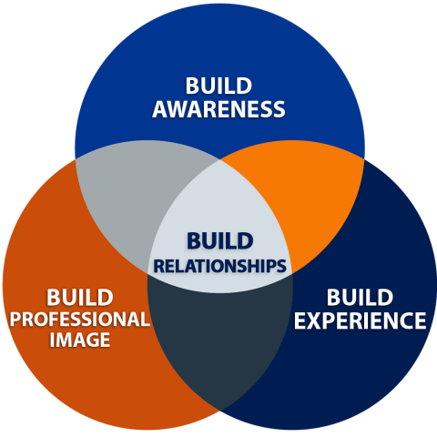 Build awareness + Build professional image + Build experience = Build relationships