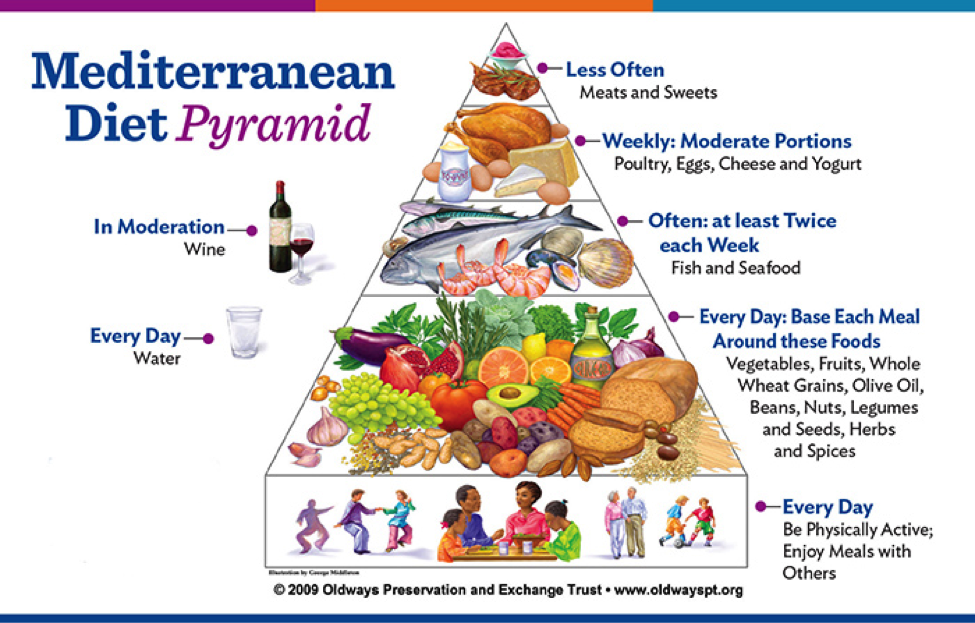 difference between mediterranean diet and paleo diet