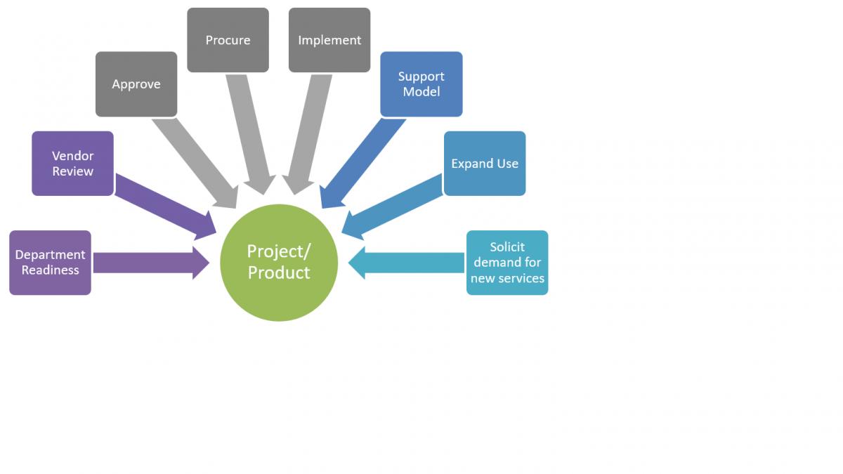 Business Relationship Management Information Technology