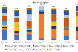 Graph of UNH college and school myElements log ins