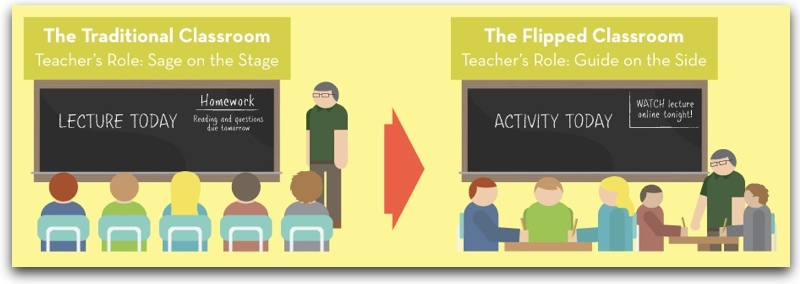Image of flipped classroom art