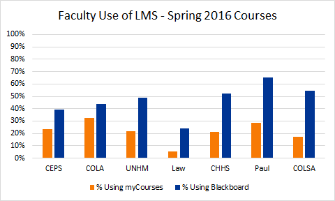 comparison of percentage of faculty using myCourses and Blackboard