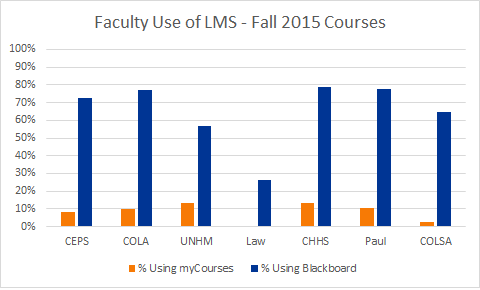 comparison of percentage of faculty using myCourses and Blackboard, fall 2015