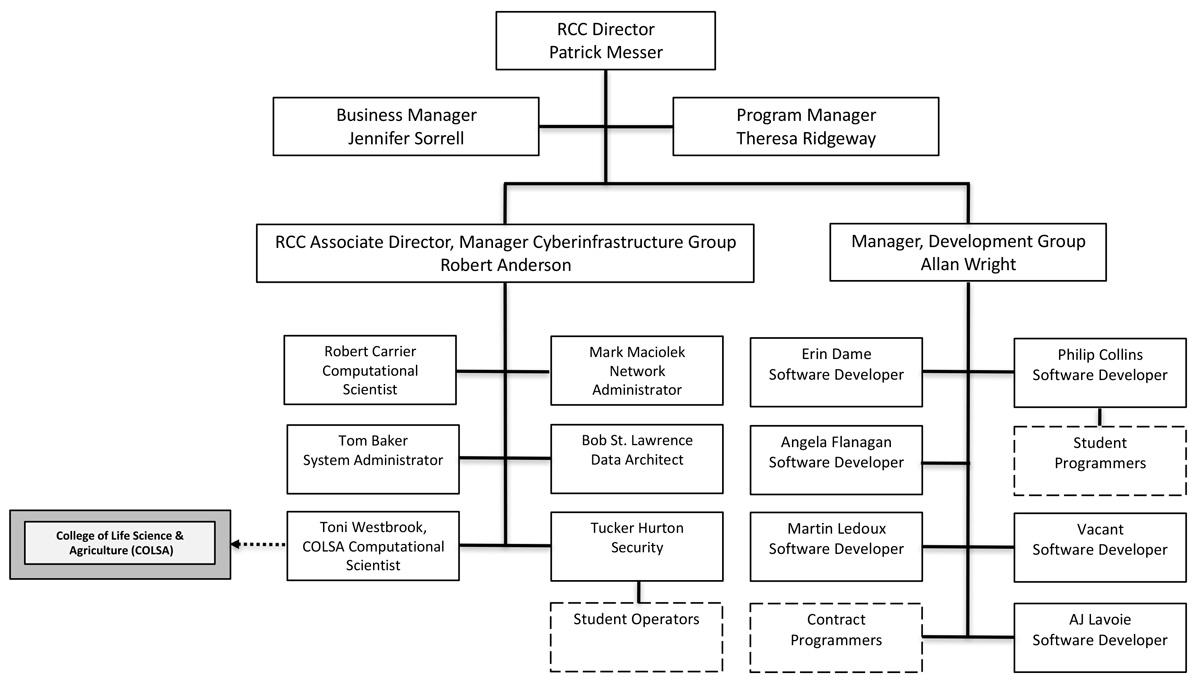 RCC Organizational Structure