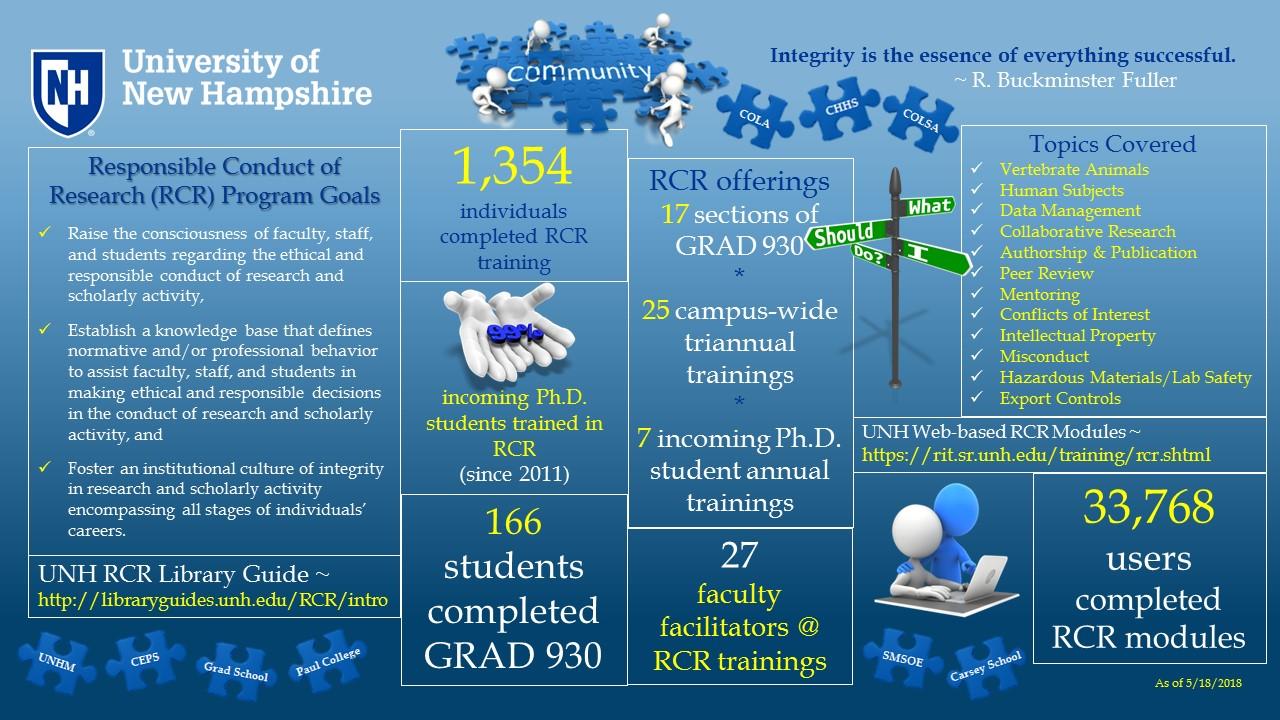 RCR infographic