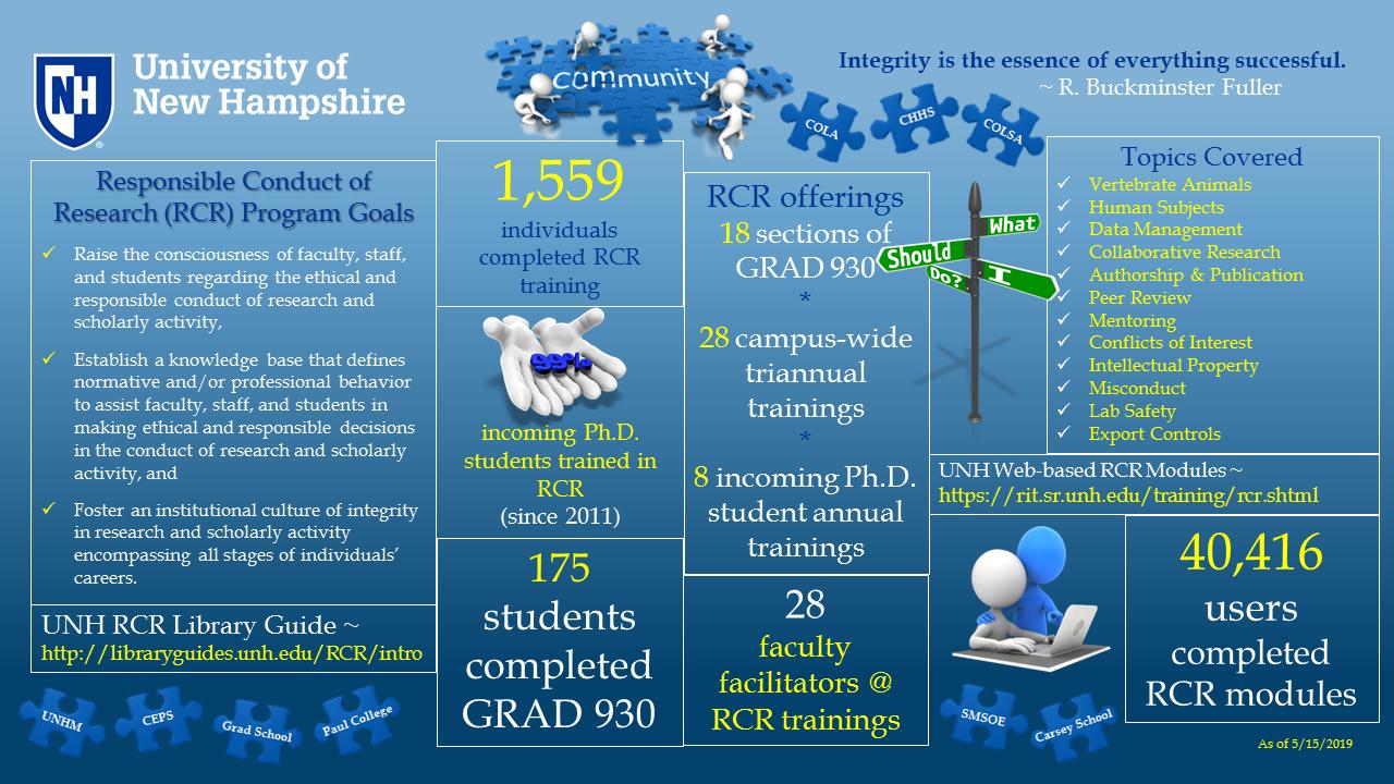 UNH RCR Program Infographic