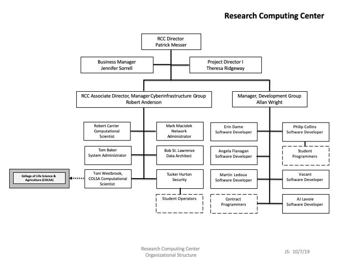 RCC Org Chart