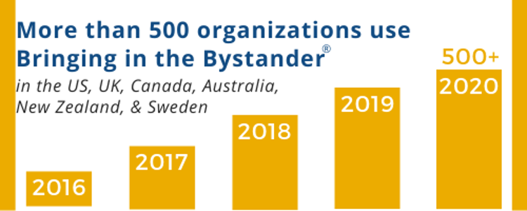 Bringing in the Bystander user by country graph