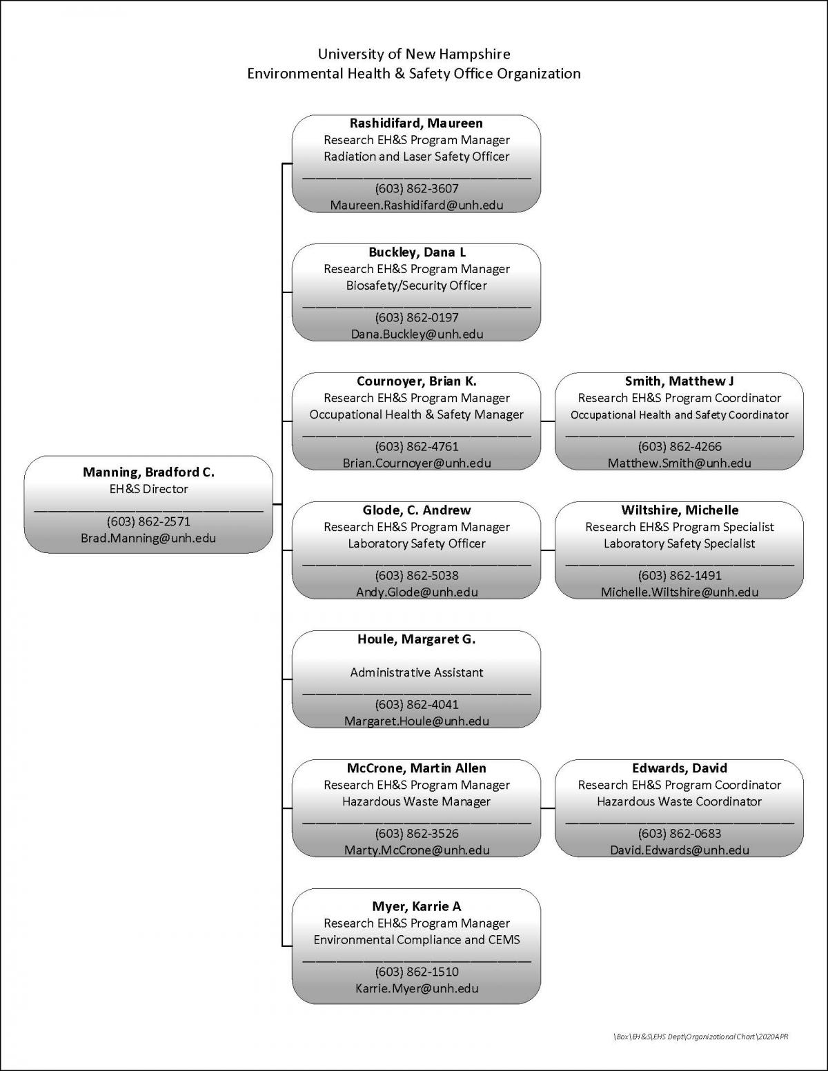 Office of Environmental Health & Safety Organizational Chart