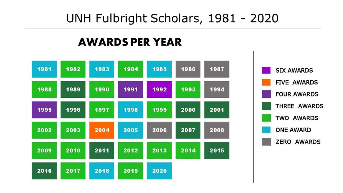 Chat showing how many Fulbright Scholars from UNH from 1981-2020 by year