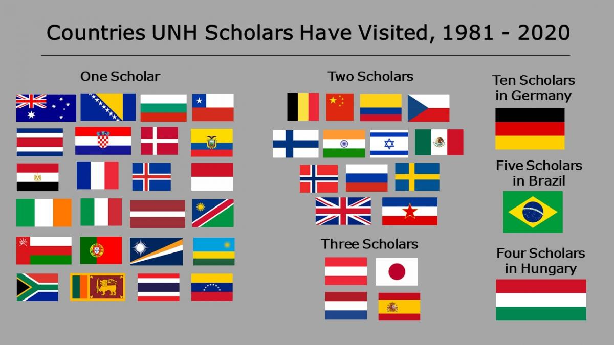 Flags of countries visited by UNH Fulbright Scholars from 1981-2020