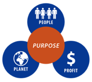 Image of a graph with people, plant and profit