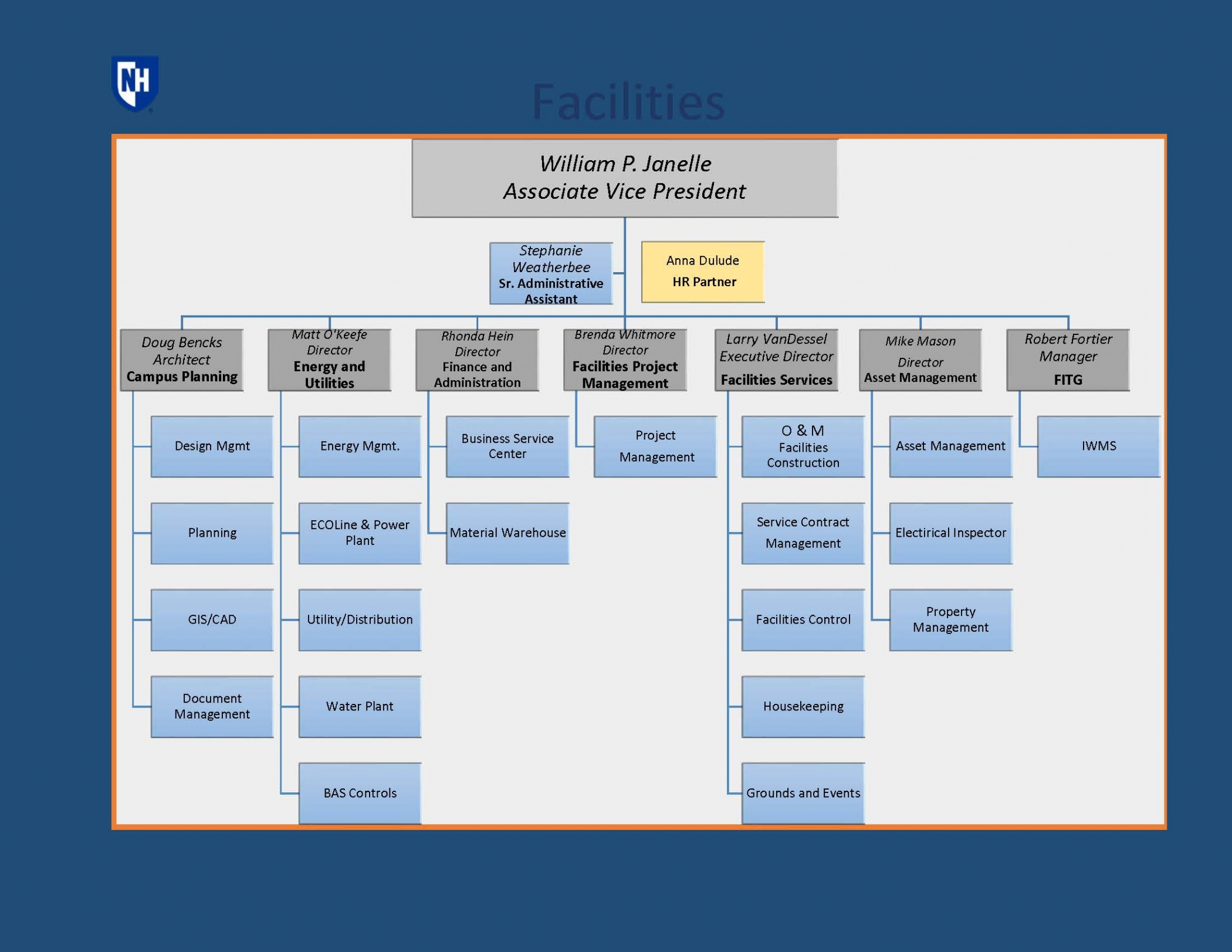 UNH Facilities Organizational Chart