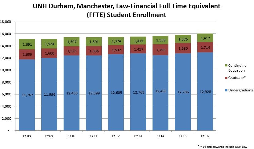 Financial Full Time Equivalent (FFTE) Student Enrollment