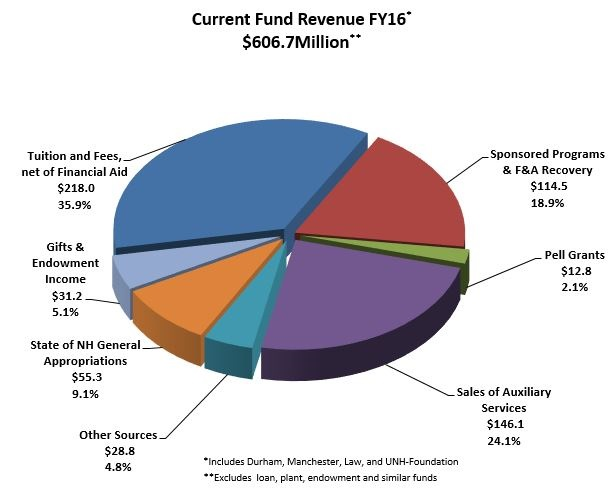 Current Fund Reveue pie chart
