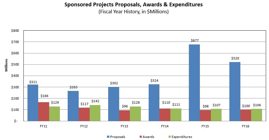 UNH Sponsored Projects, Proposals, Awards & Expenditures