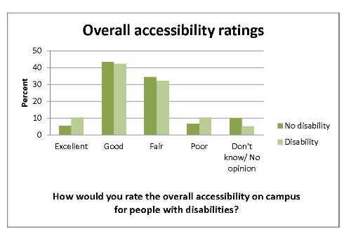 49.6% of respondents rated overall accessibility at UNH as good or excellent, 40.9% rated accessibility as fair or poor, 9.5% had no opinion. 52.6% of respondents with a disability rated overall campus accessibility as excellent or good