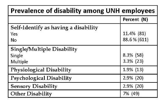 The data on the 1st graph shows that 11% of the respondents reported having a disability and that among those with disabilities, 3% reported having multiple disabilities.