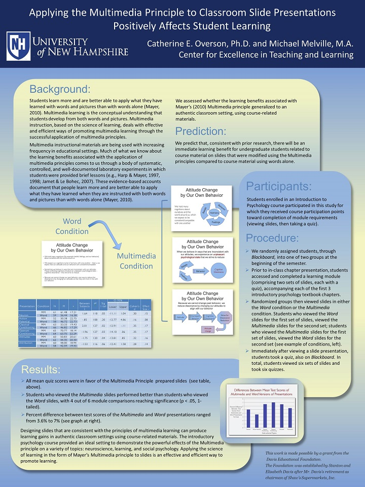 Poster explaining the purpose, methods and results of applying cognitively-based multimedia principles to classroom slides positively affects student learning