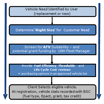 Fleet Management Flow Chart