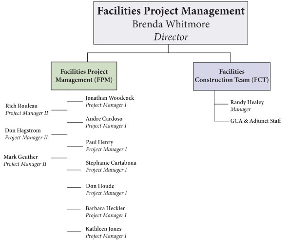 Facilities Project Management Org Chart