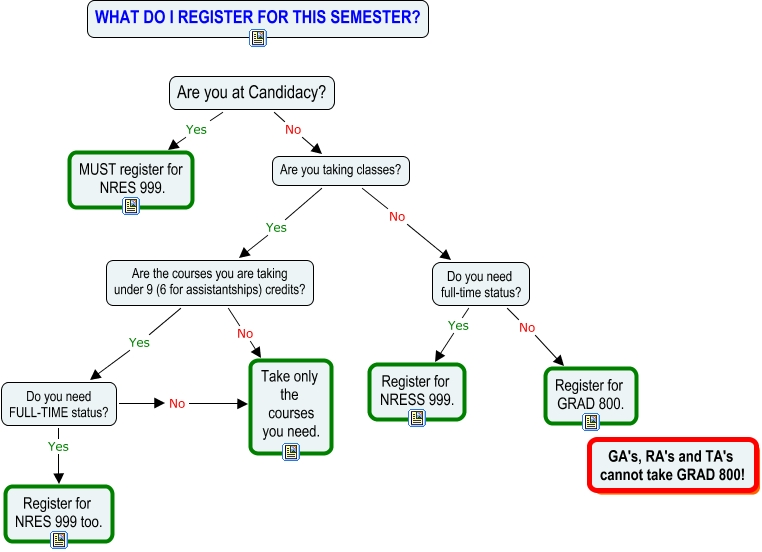 flow chart of course registration