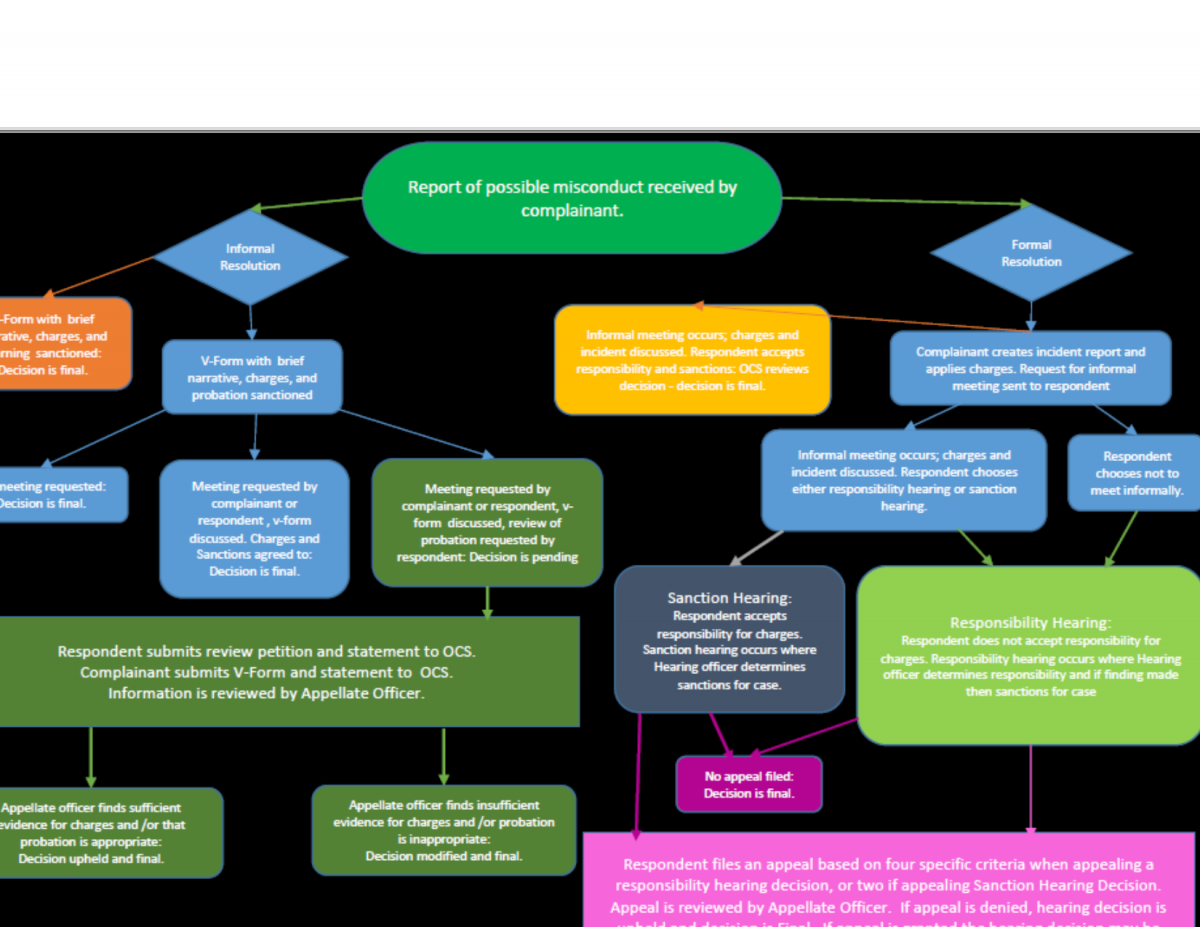 Thumbnail of OCS flowchart outlining conduct process from start to finish. Clickable link to full size version.