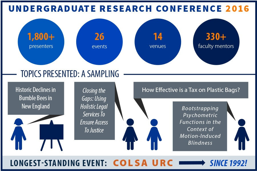 This is an infographic that shows the number of presenters, faculty mentors, and the types of presentations