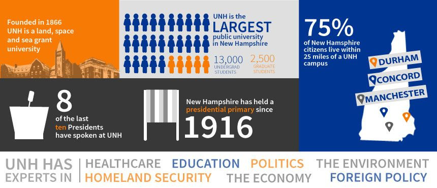 UNH primary infographic  facts