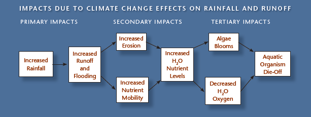 graphic depicting Impacts of Climate Change