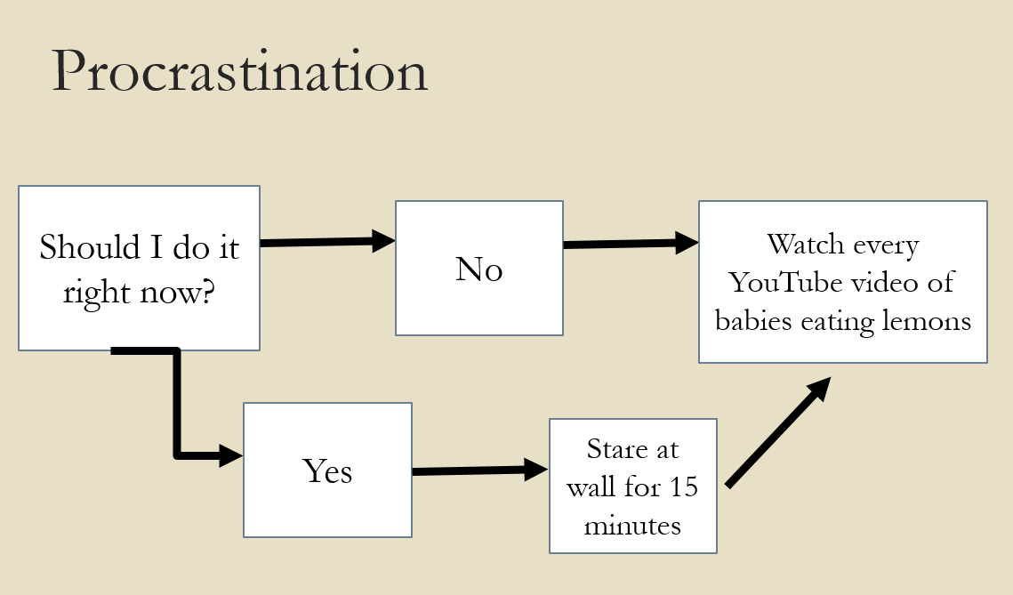 Procrastination | UNH Tales