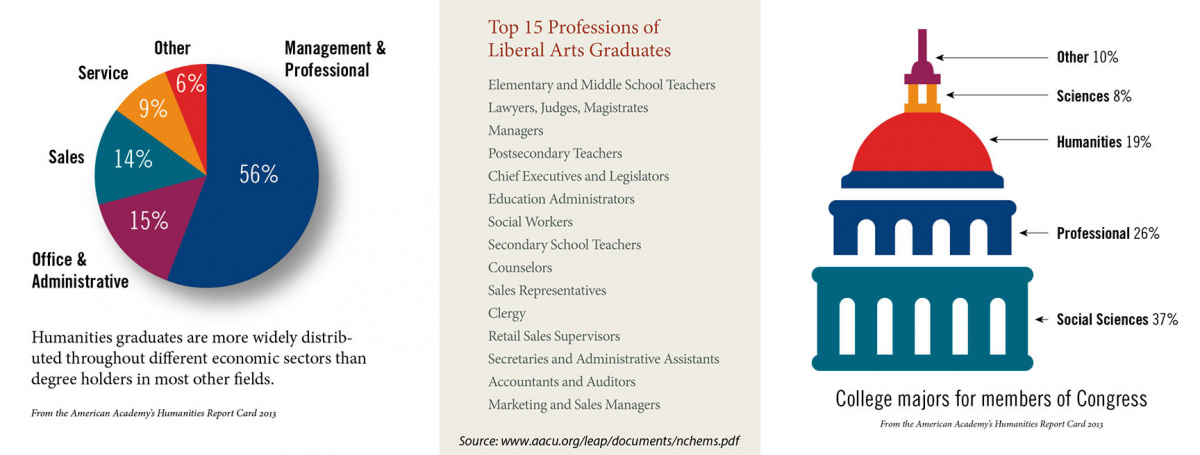 factoids on top professions for liberal arts
