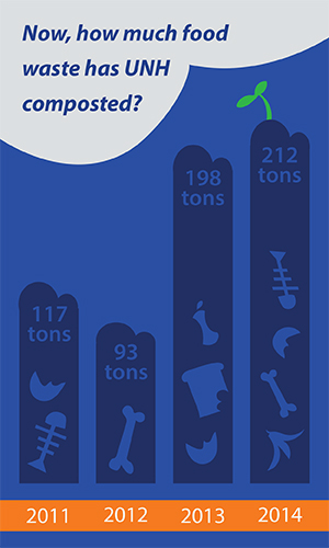 Graphic showing how much food waste UNH Dining  composts annually
