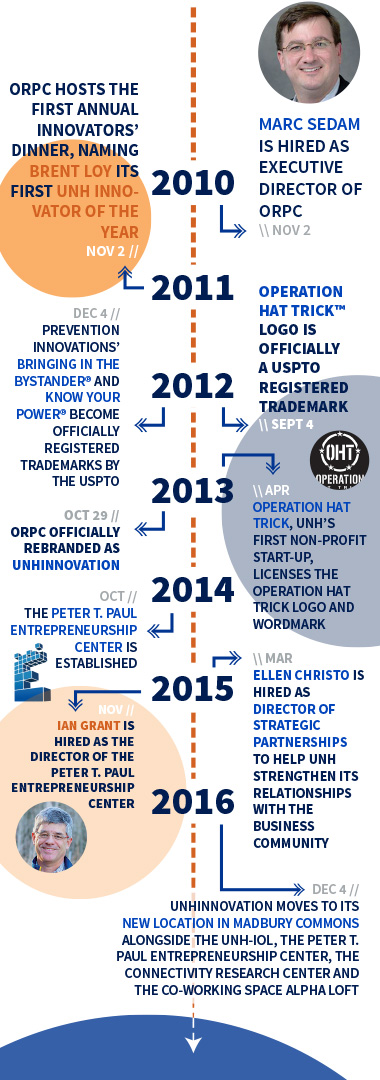 UNHInnovation timeline illustration