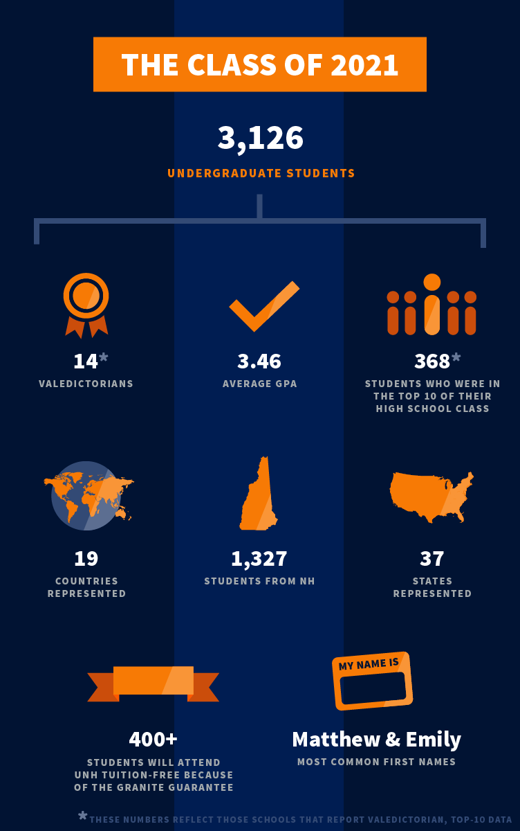 UNH class of 2021 infographic part 1