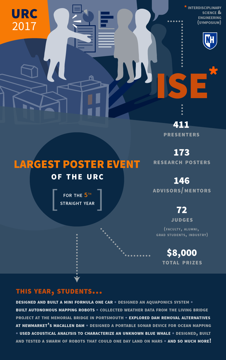 UNH URC ISE infographic