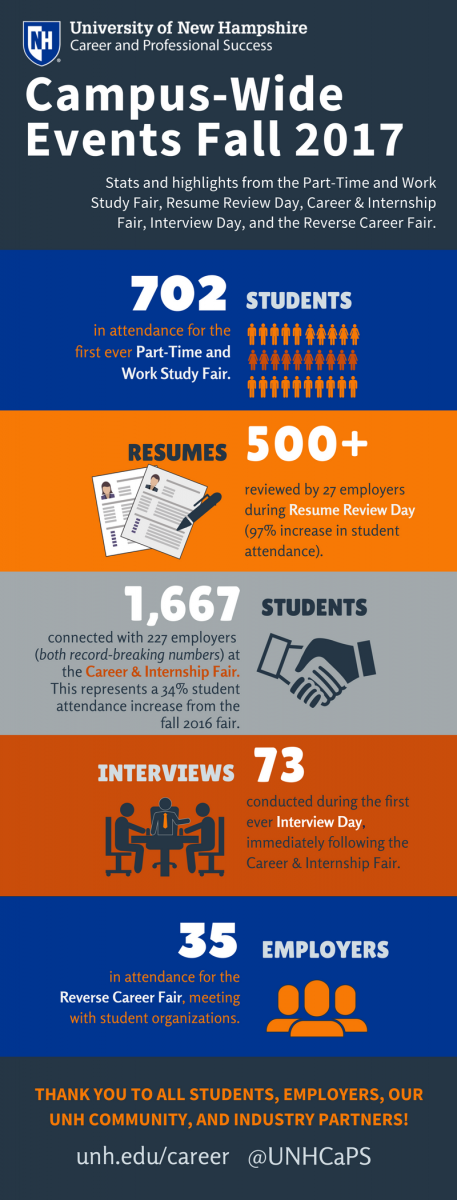 Infographic Alt Text: Fall  2017 Events Stats and highlights from the Part-Time and Work Study Fair, Resume Review Day, Career & Internship Fair, Interview Day, and the Reverse Career Fair. 702 students in attendance for the first ever Part-Time and Work Study Fair. 500+ resumes reviewed by 27 employers during Resume Review Day (97% increase in student attendance). 1,667 students connected with 227 employers (both record-breaking numbers) at the Career & Internship Fair. This represents a 34% student attendance increase from the fall 2016 fair. 73 Interviews conducted during the first ever Interview Day, immediately following the Career & Internship Fair. 35 employers in attendance for the Reverse Career Fair, meeting with professionally oriented student organizations.
