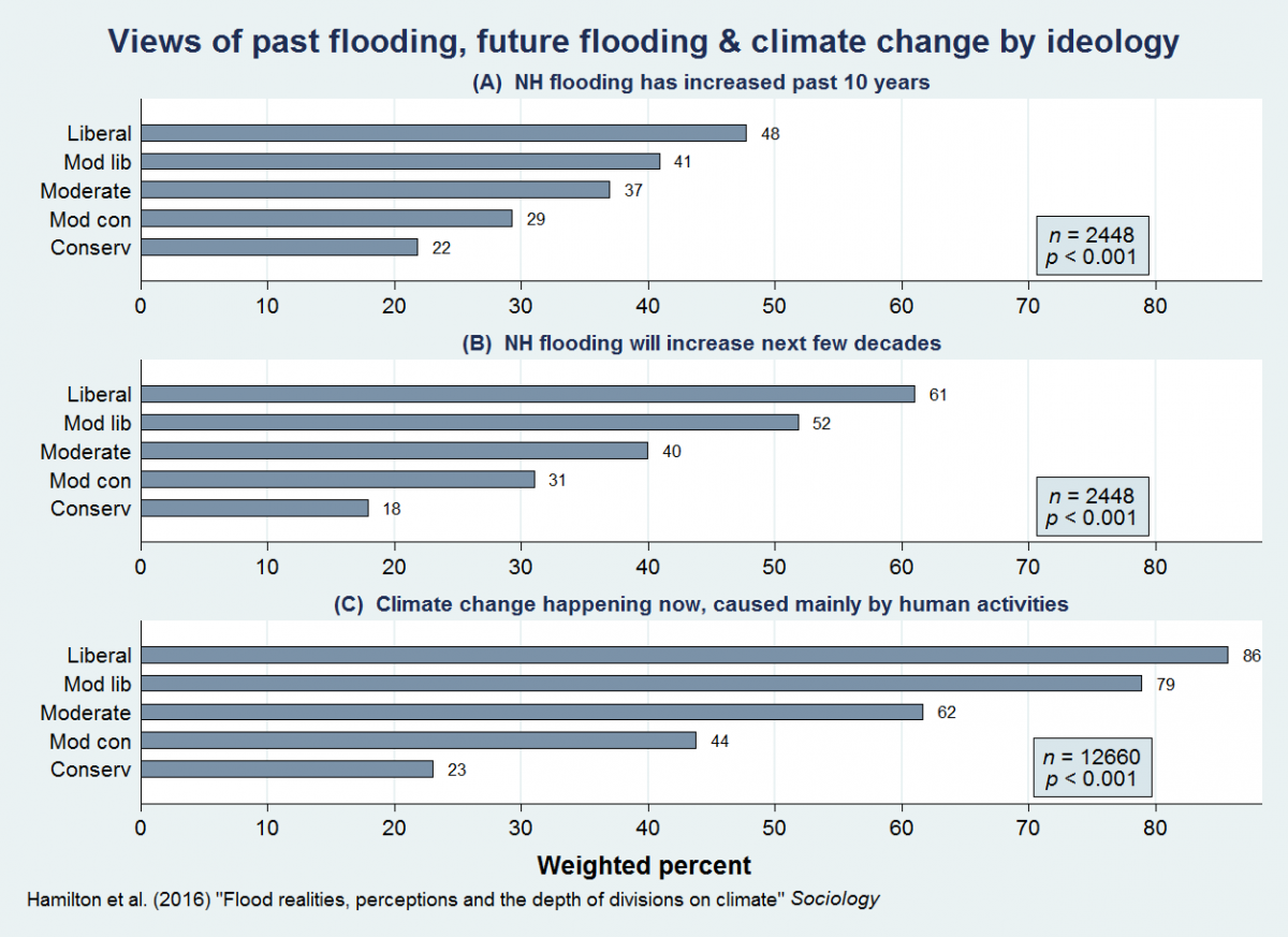 chart showing how political affiliation sways perceptions of flooding in NH
