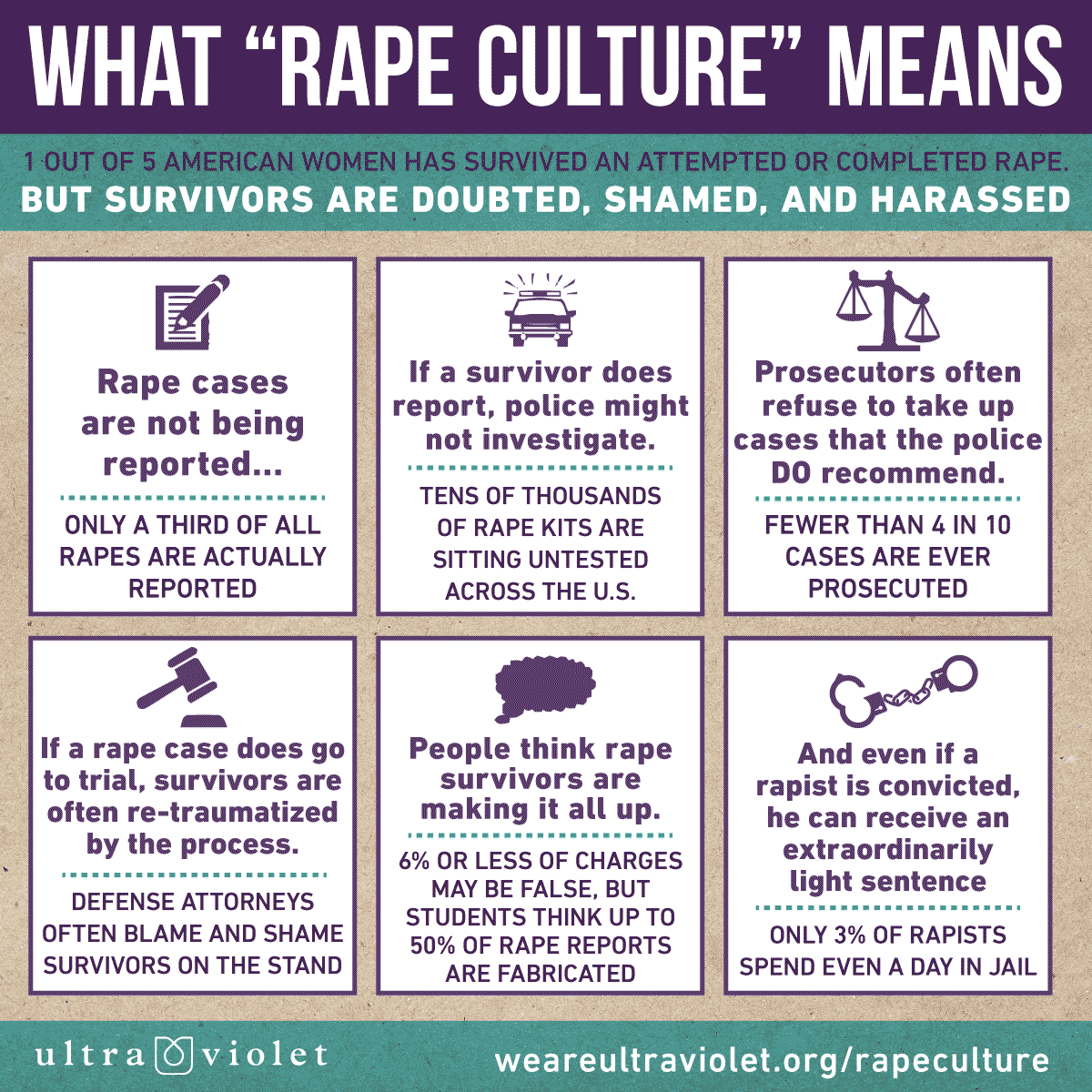 "A graphic highlighting issues in ""Rape Culture"""