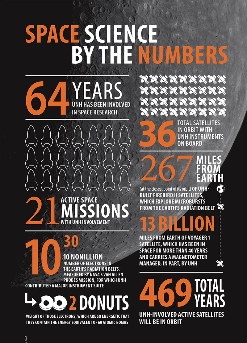 Space Science by the Numbers