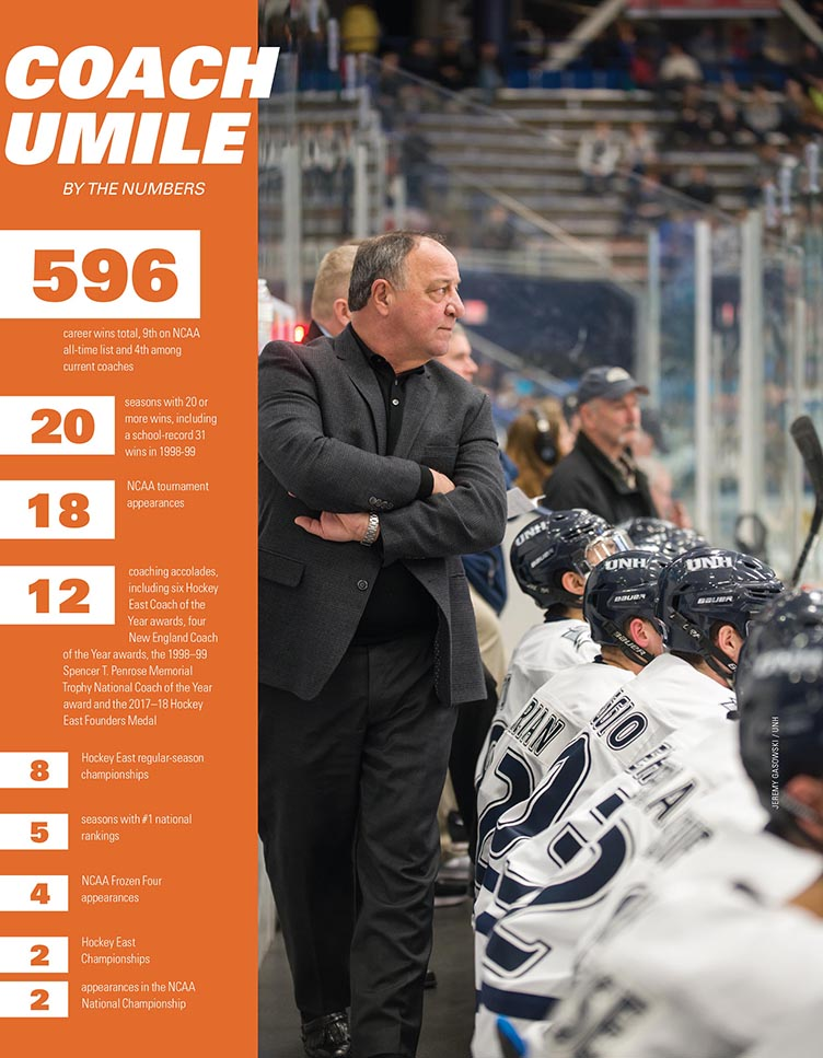 Coach Umile by the Numbers