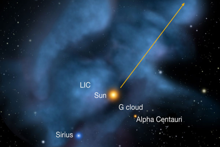 interstellar gas clouds around the solar system