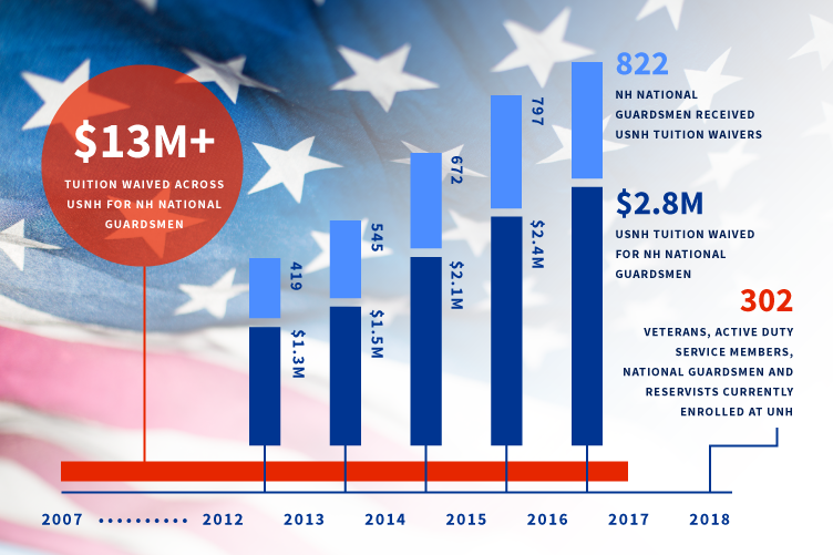 infographic on tuition dollars per year