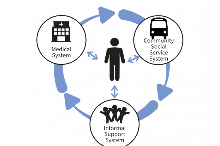 circular graphic showing the 3 systems of care