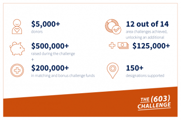 A graphic showing the results of The 603 Challenge