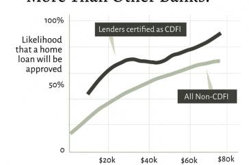 image of banks chart, photo credit: YES! Magazine