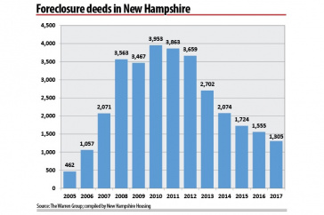a graph of the number of foreclosure deeds in NH from 2005 to 2017