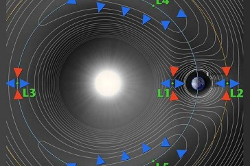 Diagram of the five Lagrange points in space.