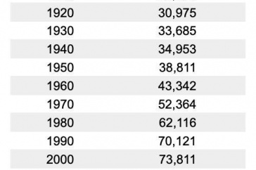 Table showing decade-over-decade population increases except for 2010-2020