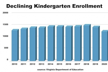 A graph showing declining kindergarten enrollment in Viriginia